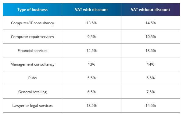 The essential guide to VAT